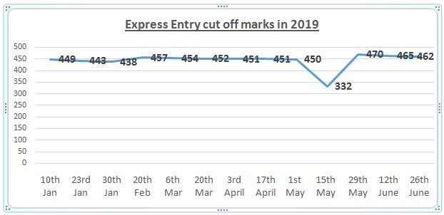 Express Entry Next Draw Prediction 2019 - canadapravenue com