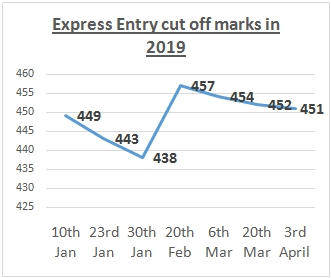 Latest Express Entry Draw Opens on April 3, 2019 to Issue 3,350