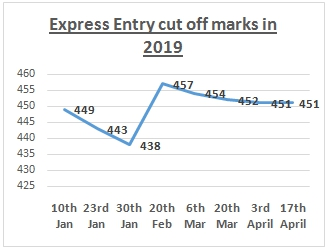 Express Entry Invites 3,350 Applicants in the Latest Express